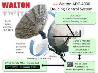 Walton De-Ice To Give Broadcasters Control of Satellite Antenna De